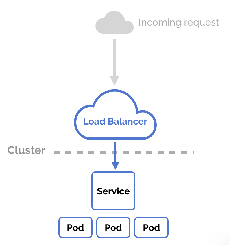 Figure 1 - Schema of how a load balancer can work. (source) I