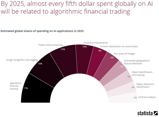 Global spend on AI