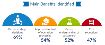benefits analytical excellence